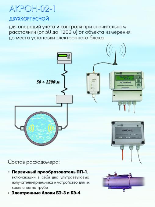 акрон 02 2 ультразвуковой двухканальный расходомер